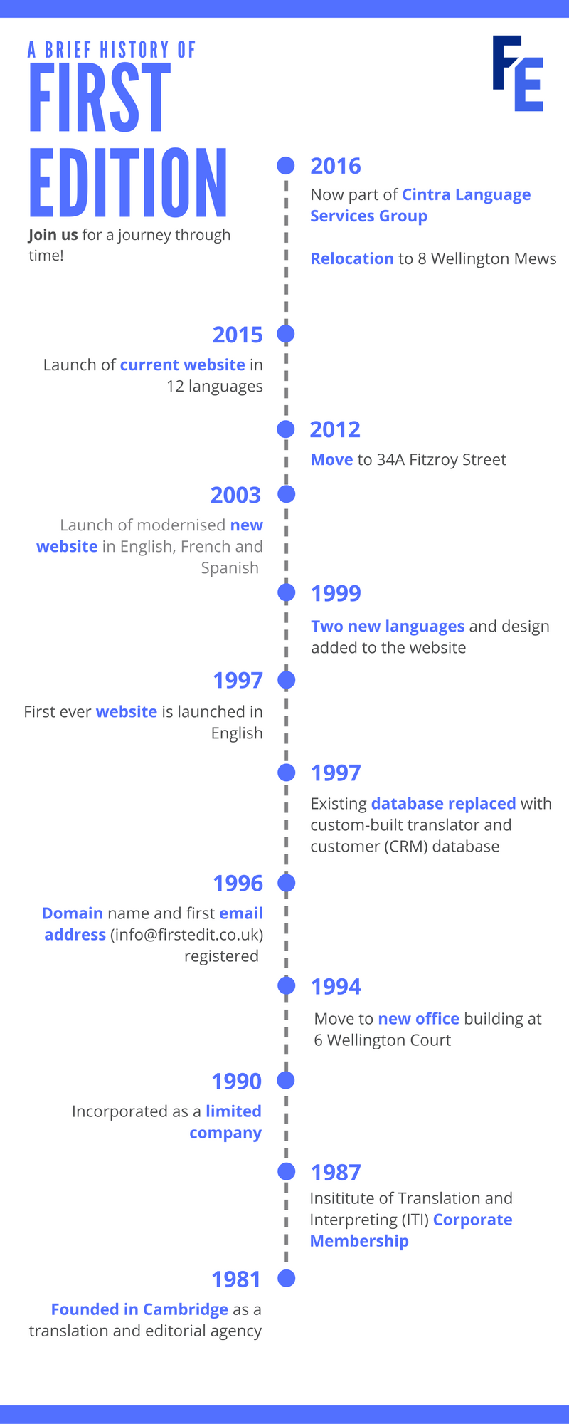 First Edition company timeline